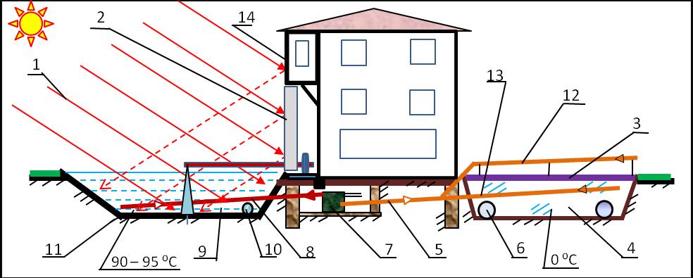 плотность солнечной энергии на метр пользователя